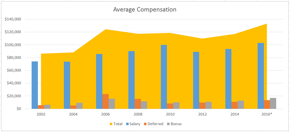 Average Compensation