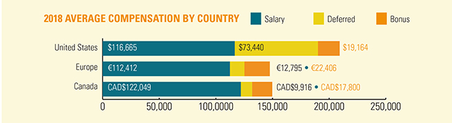 Compensation by Country
