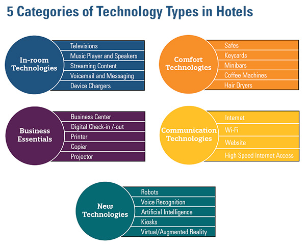 5 Categories of Technology Types in Hotels