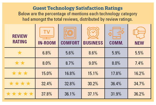 Guest Technology Satisfaction Ratings